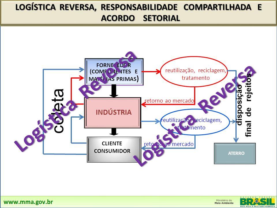 FORNECEDOR (COMPONENTES E MATÉRIAS PRIMAS ) INDÚSTRIA reutilização, reciclagem, tratamento retorno ao mercado reutilização, reciclagem, tratamento CLIENTE CONSUMIDOR ATERRO LOGÍSTICA REVERSA, RESPONSABILIDADE COMPARTILHADA E ACORDO SETORIAL ACORDO SETORIAL retorno ao mercado coleta disposição final de rejeitos