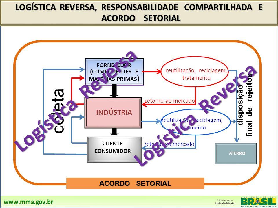 FORNECEDOR (COMPONENTES E MATÉRIAS PRIMAS ) INDÚSTRIA reutilização, reciclagem, tratamento retorno ao mercado reutilização, reciclagem, tratamento CLIENTE CONSUMIDOR ATERRO LOGÍSTICA REVERSA, RESPONSABILIDADE COMPARTILHADA E ACORDO SETORIAL ACORDO SETORIAL retorno ao mercado coleta Logística Reversa disposição final de rejeitos