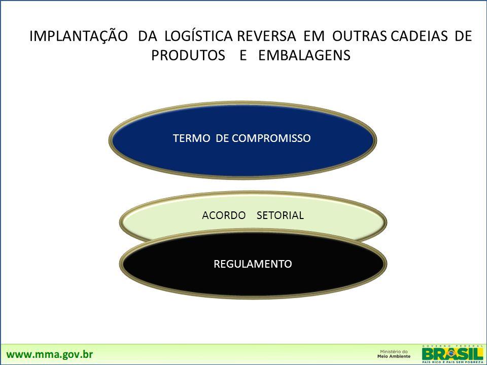 CADEIAS DE PRODUTOS OBRIGADAS A IMPLANTAR LOGÍSTICA REVERSA (ART. 33 ) Produtos Eletroeletrônicos Agrotóxicos Lâmpadas Fluorescentes Pilhas e Baterias