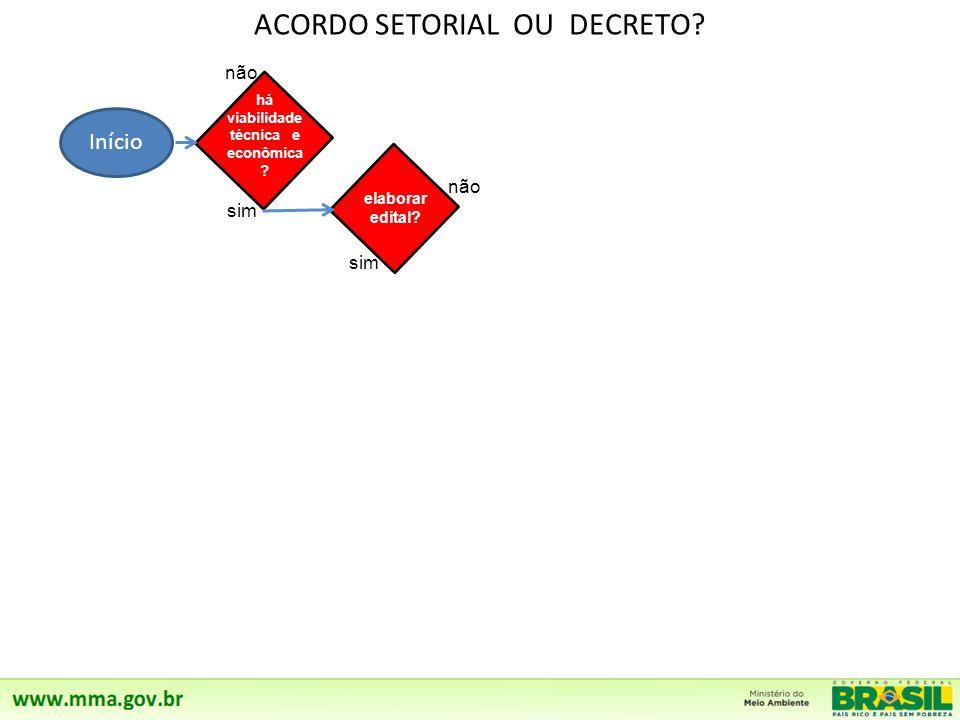 ACORDO SETORIAL OU DECRETO? Início não sim há viabilidade técnica e econômica ? elaborar edital? a proposta foi aceita?