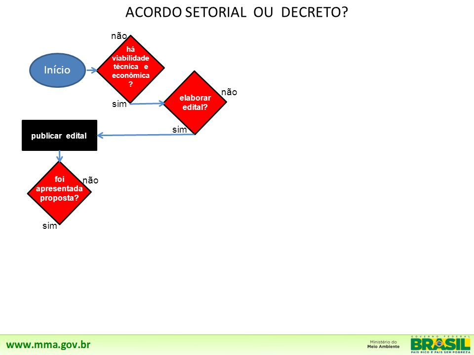 ACORDO SETORIAL OU DECRETO? Início não sim não sim há viabilidade técnica e econômica ? elaborar edital? a proposta foi aceita?