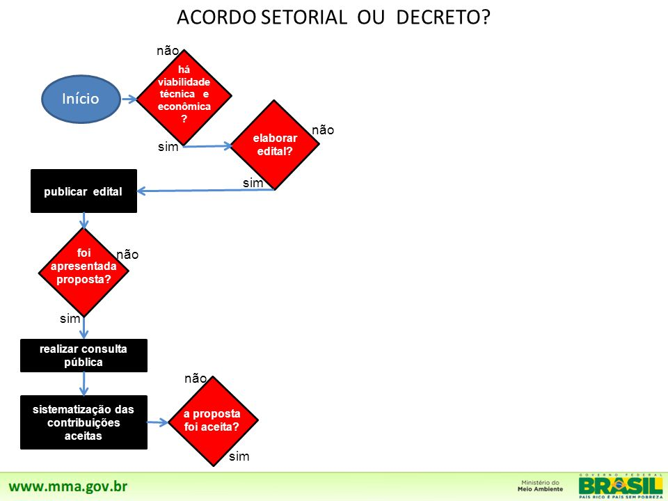 ACORDO SETORIAL OU DECRETO.Início não sim não sim não sim há viabilidade técnica e econômica .