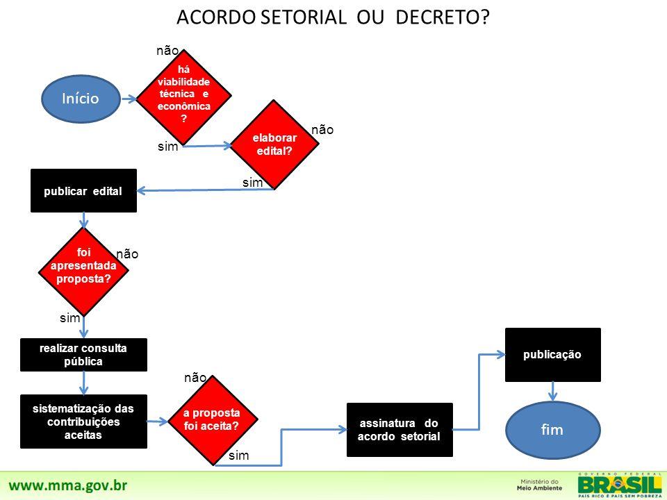 ACORDO SETORIAL OU DECRETO.