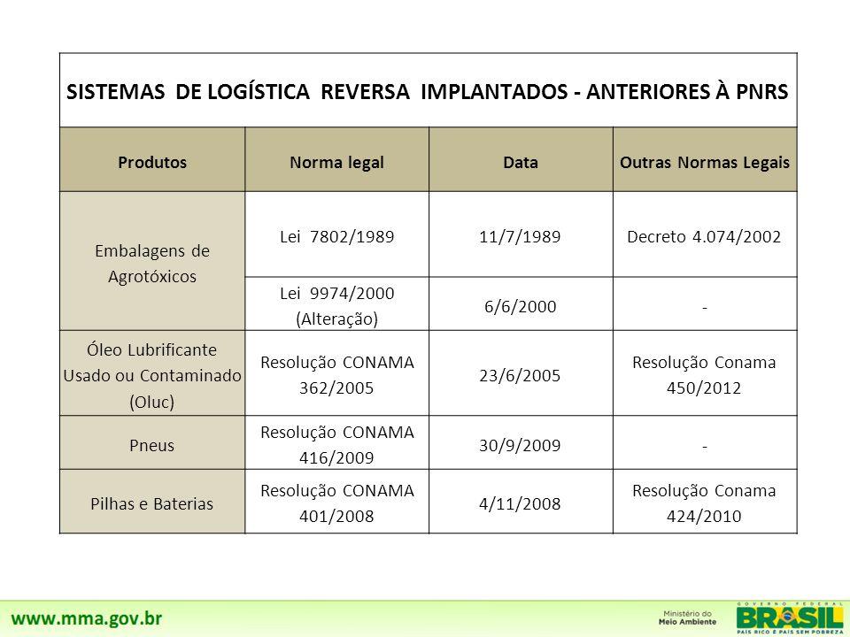 CRIAÇÃO DE 5 GRUPOS DE TRABALHO TEMÁTICO - 05/05/2011 Subsídios para o edital e para o estudo de viabilidade técnica e econômica. Grupos criados 1º –