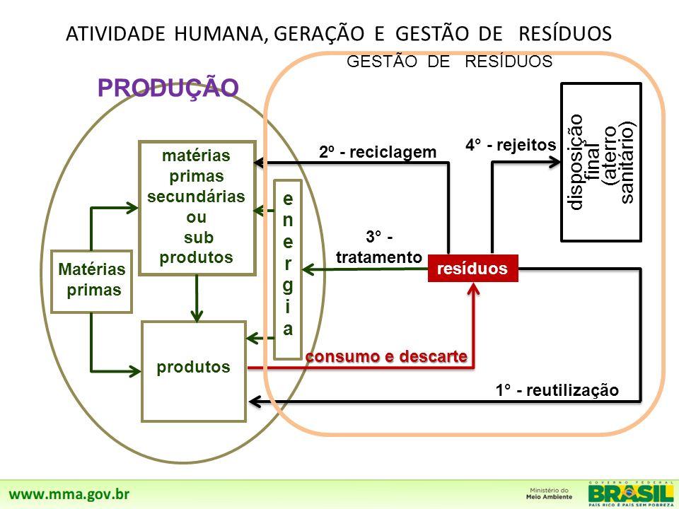 ATIVIDADE HUMANA, GERAÇÃO E GESTÃO DE RESÍDUOS Matérias primas 1° - reutilização produtos 4° - rejeitos resíduos matérias primas secundárias ou sub produtos consumo e descarte 2º - reciclagem disposição final (aterro sanitário) energiaenergia 3° - tratamento PRODUÇÃO GESTÃO DE RESÍDUOS