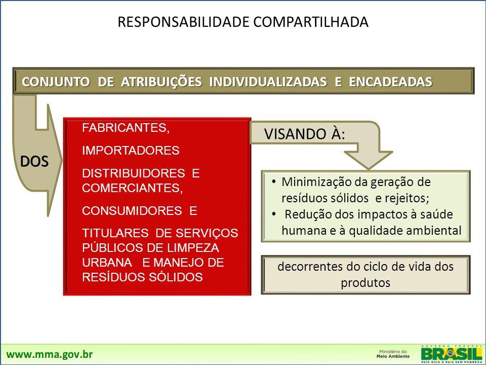 FABRICANTES, IMPORTADORES DISTRIBUIDORES E COMERCIANTES, CONSUMIDORES E TITULARES DE SERVIÇOS PÚBLICOS DE LIMPEZA URBANA E MANEJO DE RESÍDUOS SÓLIDOS Minimização da geração de resíduos sólidos e rejeitos; Redução dos impactos à saúde humana e à qualidade ambiental RESPONSABILIDADE COMPARTILHADA DOS decorrentes do ciclo de vida dos produtos VISANDO À: CONJUNTO DE ATRIBUIÇÕES INDIVIDUALIZADAS E ENCADEADAS CONJUNTO DE ATRIBUIÇÕES INDIVIDUALIZADAS E ENCADEADAS