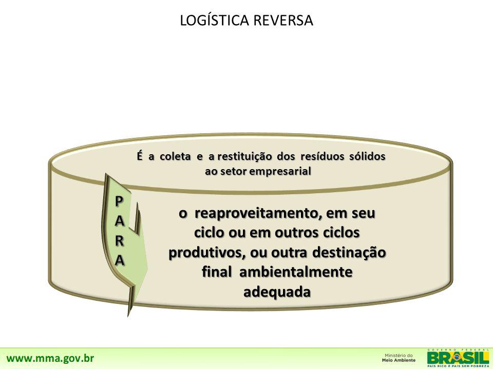 LOGÍSTICA REVERSA É a coleta e a restituição dos resíduos sólidos ao setor empresarial É a coleta e a restituição dos resíduos sólidos ao setor empresarial o reaproveitamento, em seu ciclo ou em outros ciclos produtivos, ou outra destinação final ambientalmente adequada