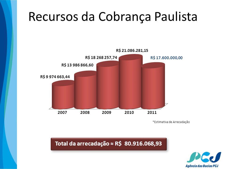 Recursos da Cobrança Paulista total arrecadação R$ 74.833.909,70 Total da arrecadação R$ 80.916.068,93