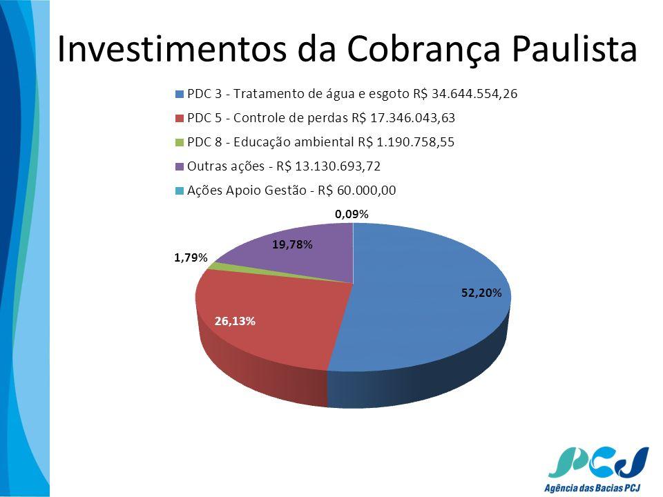 Investimentos da Cobrança Paulista