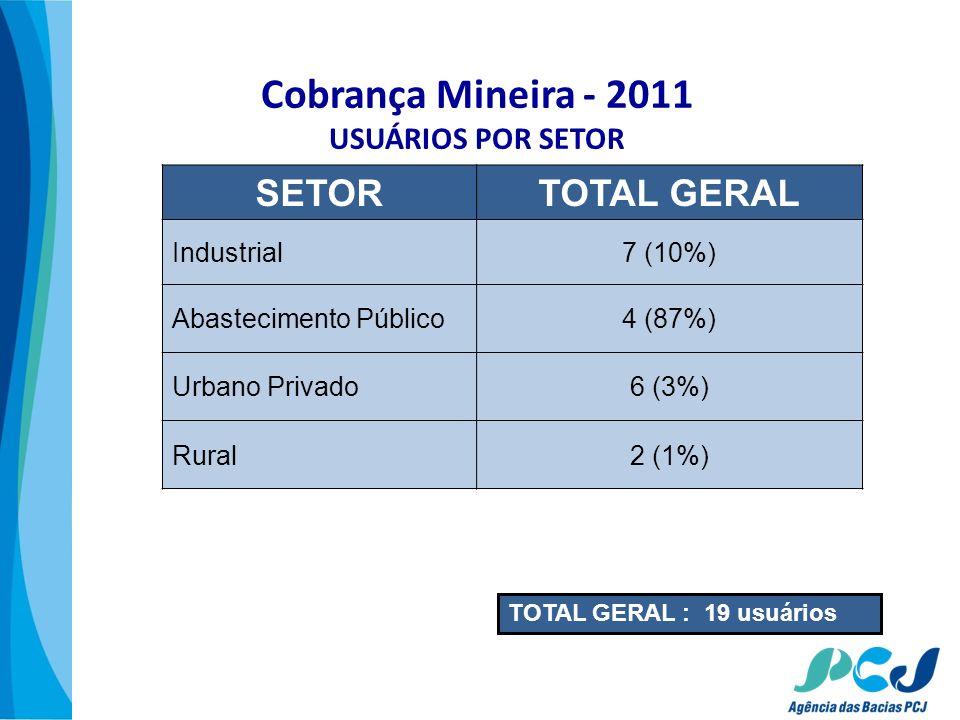 Cobrança Mineira - 2011 USUÁRIOS POR SETOR SETORTOTAL GERAL Industrial7 (10%) Abastecimento Público4 (87%) Urbano Privado6 (3%) Rural2 (1%) TOTAL GERA