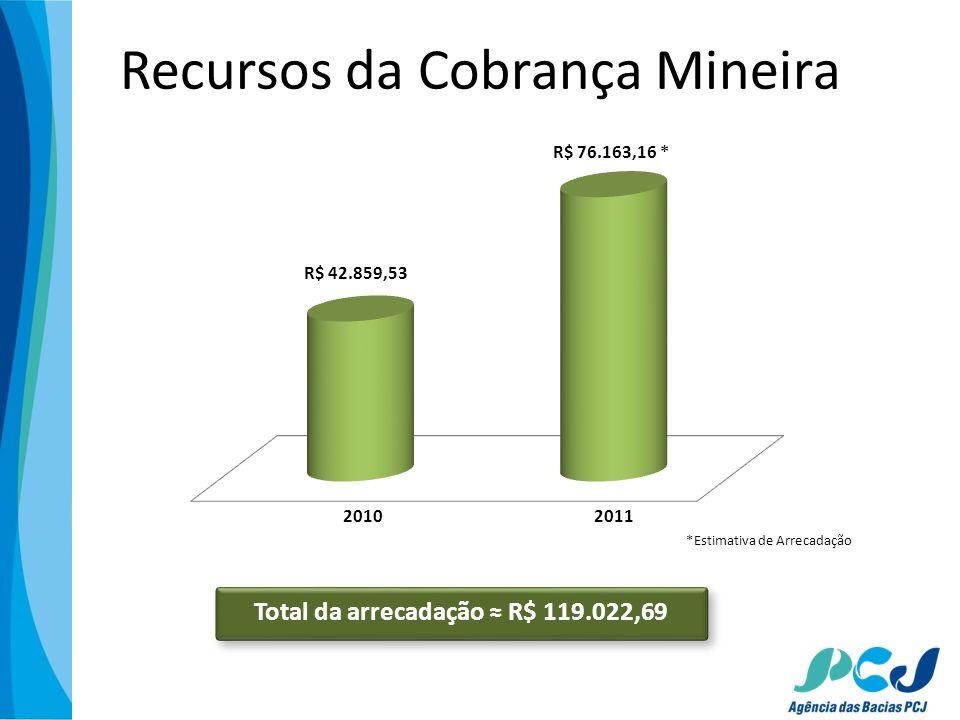 Recursos da Cobrança Mineira Total da arrecadação R$ 119.022,69 *Estimativa de Arrecadação