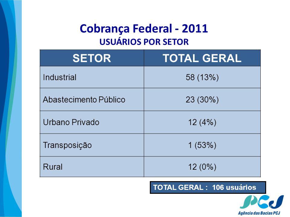 Cobrança Federal - 2011 USUÁRIOS POR SETOR SETORTOTAL GERAL Industrial58 (13%) Abastecimento Público23 (30%) Urbano Privado12 (4%) Transposição1 (53%)