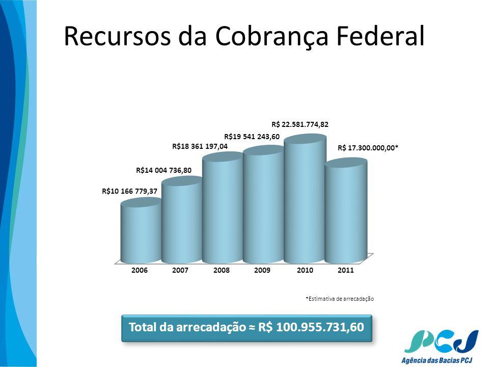 Recursos da Cobrança Federal Total da arrecadação R$ 100.955.731,60