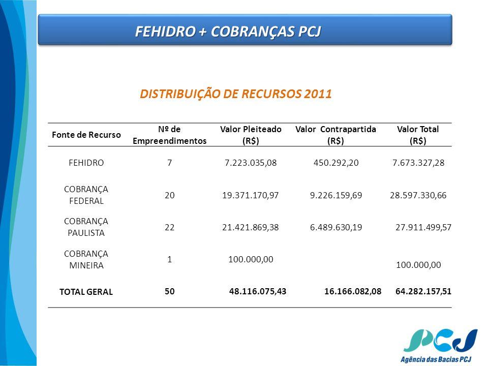 DISTRIBUIÇÃO DE RECURSOS 2011 Fonte de Recurso Nº de Empreendimentos Valor Pleiteado (R$) Valor Contrapartida (R$) Valor Total (R$) FEHIDRO7 7.223.035