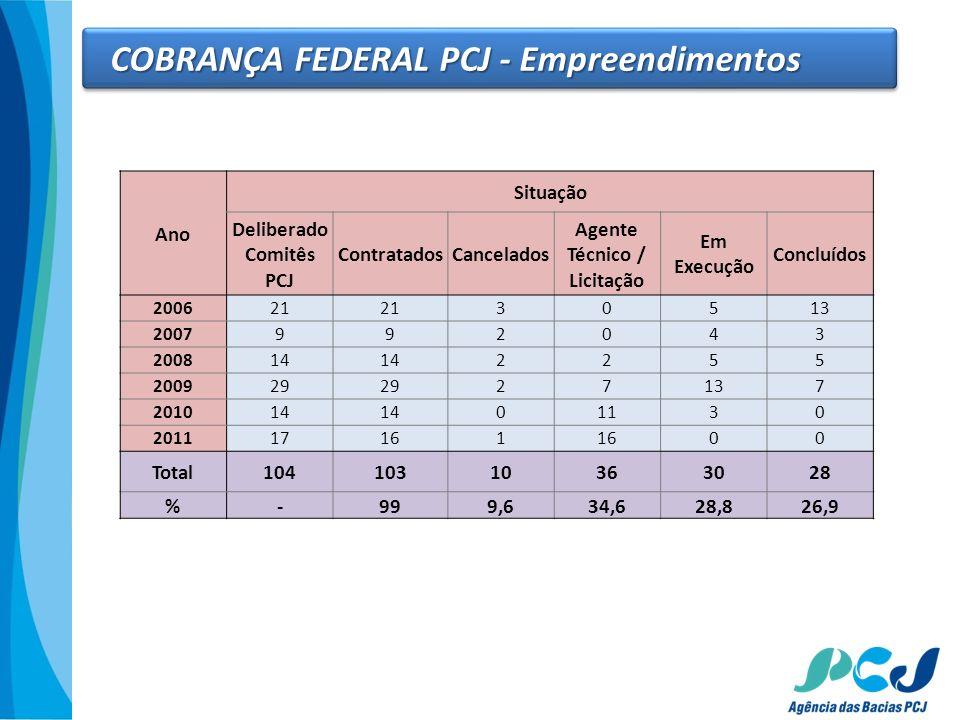 Ano Situação Deliberado Comitês PCJ ContratadosCancelados Agente Técnico / Licitação Em Execução Concluídos 200621 30513 2007992043 200814 2255 200929