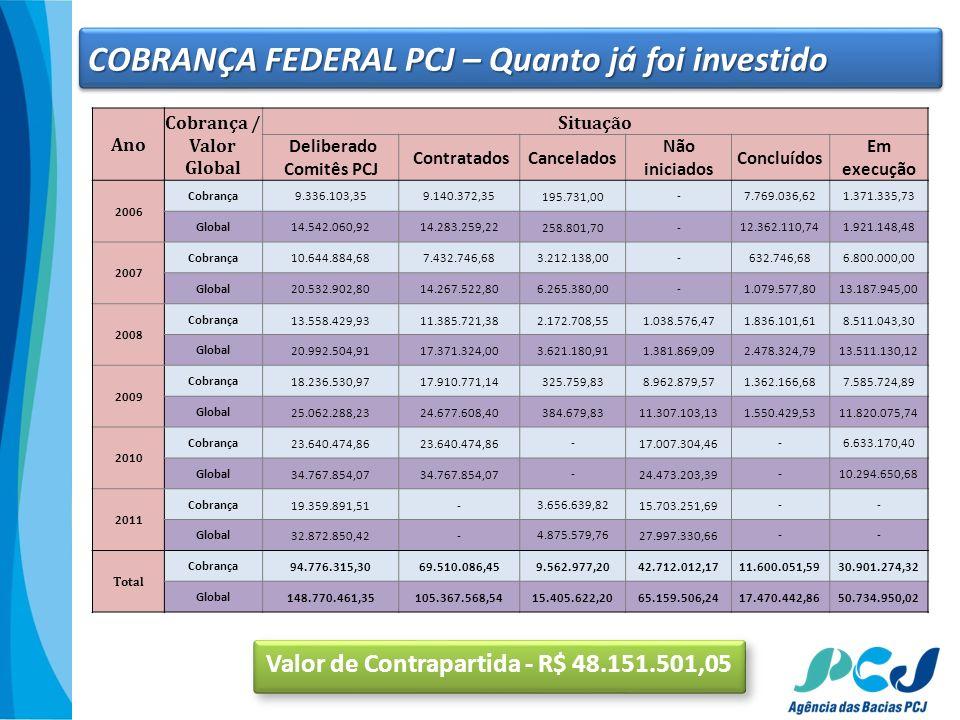 Ano Cobrança / Valor Global Situação Deliberado Comitês PCJ ContratadosCancelados Não iniciados Concluídos Em execução 2006 Cobrança9.336.103,359.140.