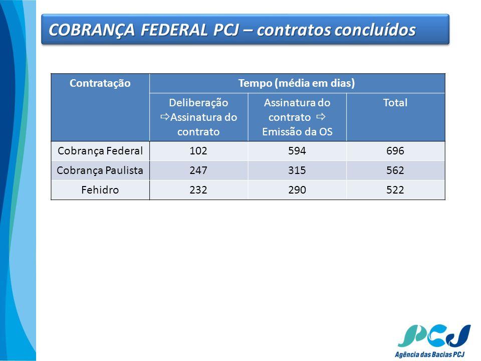COBRANÇA FEDERAL PCJ – contratos concluídos ContrataçãoTempo (média em dias) Deliberação Assinatura do contrato Assinatura do contrato Emissão da OS T