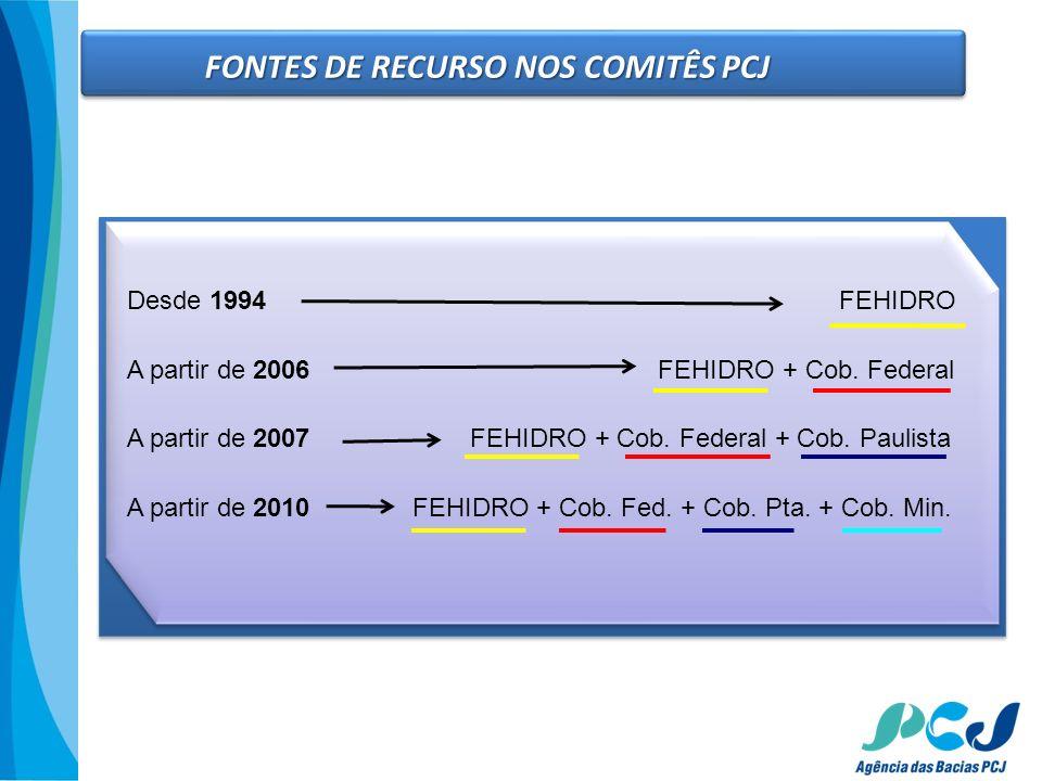 FONTES DE RECURSO NOS COMITÊS PCJ Desde 1994 FEHIDRO A partir de 2006 FEHIDRO + Cob. Federal A partir de 2007 FEHIDRO + Cob. Federal + Cob. Paulista A