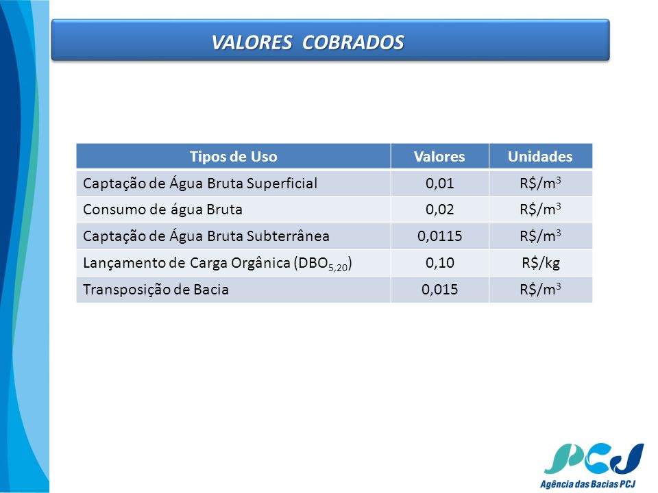 VALORES COBRADOS Tipos de UsoValoresUnidades Captação de Água Bruta Superficial0,01R$/m 3 Consumo de água Bruta0,02R$/m 3 Captação de Água Bruta Subte