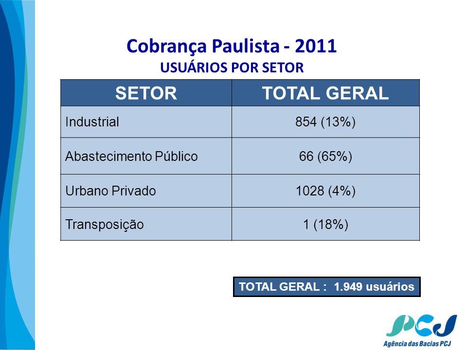 Cobrança Paulista - 2011 USUÁRIOS POR SETOR SETORTOTAL GERAL Industrial854 (13%) Abastecimento Público66 (65%) Urbano Privado1028 (4%) Transposição1 (
