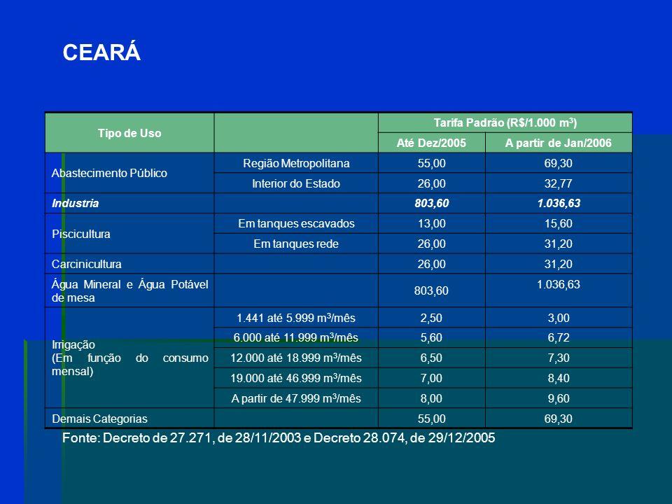 CEARÁ Negociação COGERH-CAGECE definiu o valor de R$ 0,01/m 3 a ser pago pela CAGECE e transferiu a responsabilidade pela gestão dos reservatórios (an