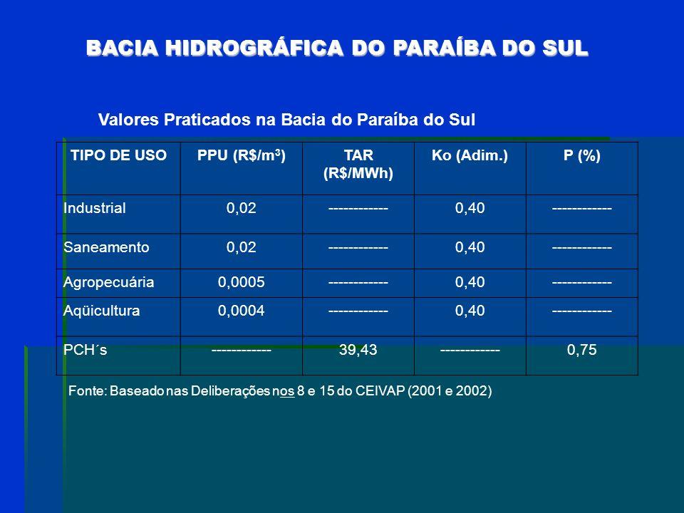 TIPO DE USO FÓRMULA Captação C = Q CAP x K 0 x PPU ConsumoC = Q CAP x K 1 x PPU LançamentoC = Q CAP x (1 – K 1 ) x (1 – K 2 K 3 ) ] x PPU Setor Elétri