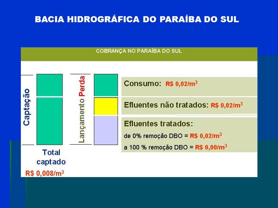 BACIA HIDROGRÁFICA DO PARAÍBA DO SUL TIPO DE USOPPU (R$/m 3 )TAR (R$/MWh) Ko (Adim.)P (%) Industrial0,02------------0,40------------ Saneamento0,02---