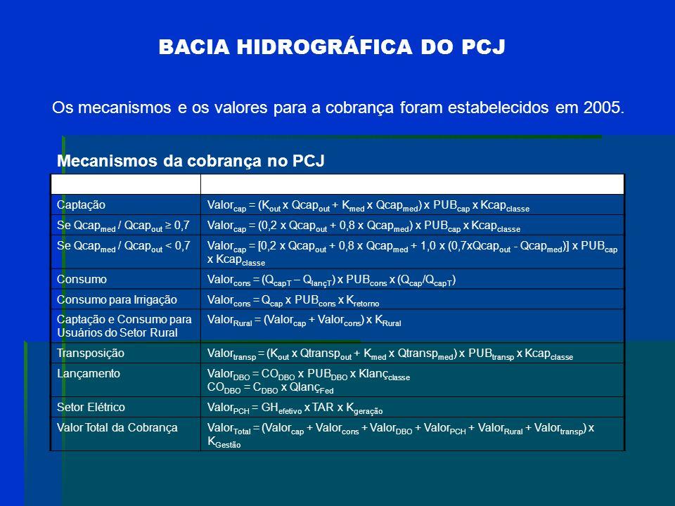 BACIA HIDROGRÁFICA DO PARAÍBA DO SUL Informações sobre a Cobrança no CEIVAP http://www.ceivap.org.br http://www.ana.gov.br