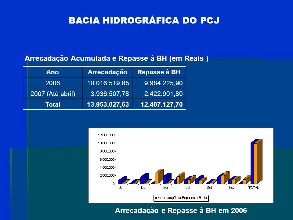 BACIA HIDROGRÁFICA DO PCJ A estrutura de cobrança adotada: mais completa do que a do CEIVAP em diversos aspectos: Considera o volume outorgado de água