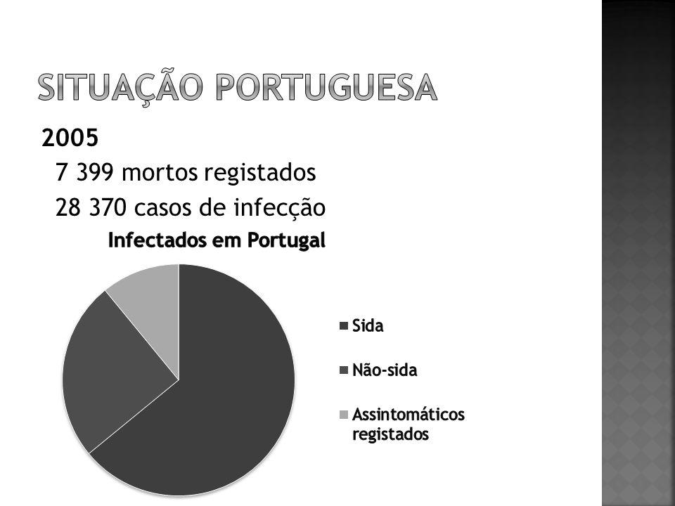 2005 7 399 mortos registados 28 370 casos de infecção