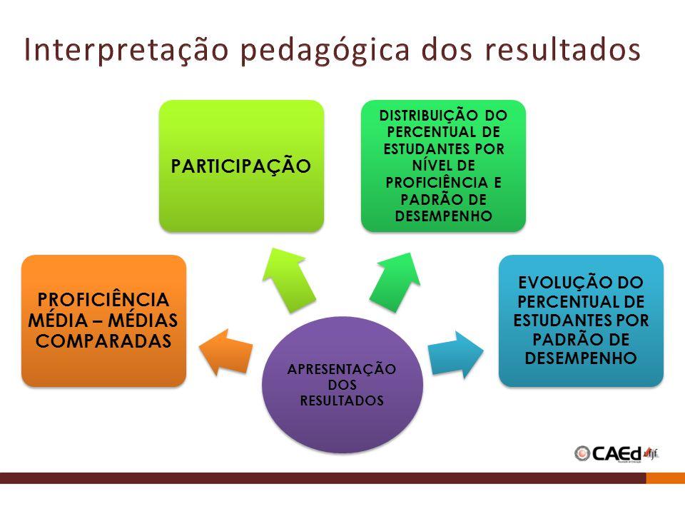 APRESENTAÇÃO DOS RESULTADOS EVOLUÇÃO DO PERCENTUAL DE ESTUDANTES POR PADRÃO DE DESEMPENHO DISTRIBUIÇÃO DO PERCENTUAL DE ESTUDANTES POR NÍVEL DE PROFICIÊNCIA E PADRÃO DE DESEMPENHO PARTICIPAÇÃO PROFICIÊNCIA MÉDIA – MÉDIAS COMPARADAS