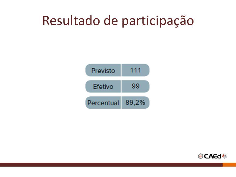 Resultado de participação