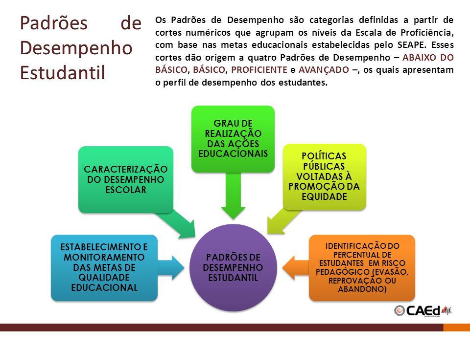 PADRÕES DE DESEMPENHO ESTUDANTIL ESTABELECIMENTO E MONITORAMENTO DAS METAS DE QUALIDADE EDUCACIONAL CARACTERIZAÇÃO DO DESEMPENHO ESCOLAR GRAU DE REALIZAÇÃO DAS AÇÕES EDUCACIONAIS POLÍTICAS PÚBLICAS VOLTADAS À PROMOÇÃO DA EQUIDADE IDENTIFICAÇÃO DO PERCENTUAL DE ESTUDANTES EM RISCO PEDAGÓGICO (EVASÃO, REPROVAÇÃO OU ABANDONO) Os Padrões de Desempenho são categorias definidas a partir de cortes numéricos que agrupam os níveis da Escala de Proficiência, com base nas metas educacionais estabelecidas pelo SEAPE.
