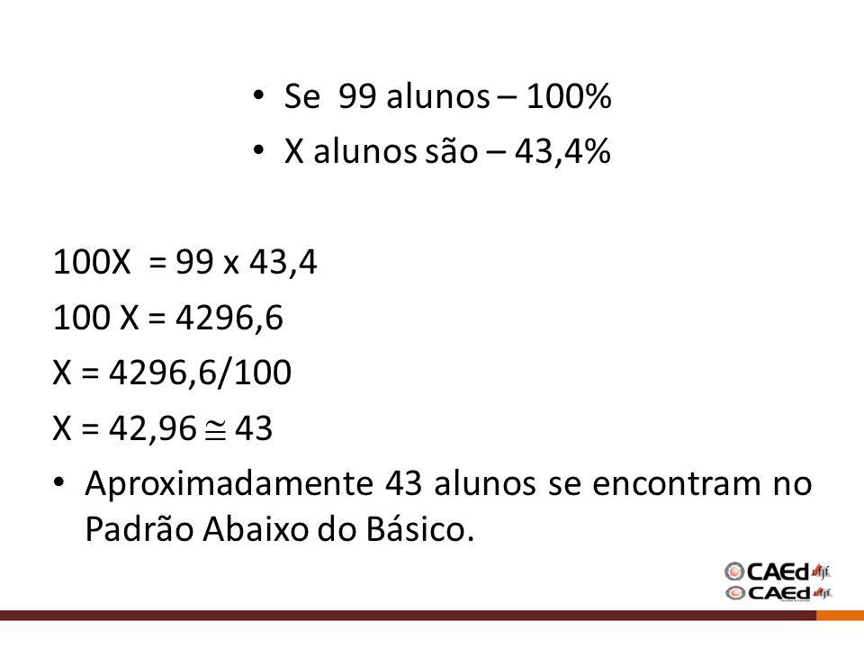 Se 99 alunos – 100% X alunos são – 43,4% 100X = 99 x 43,4 100 X = 4296,6 X = 4296,6/100 X = 42,96 43 Aproximadamente 43 alunos se encontram no Padrão Abaixo do Básico.
