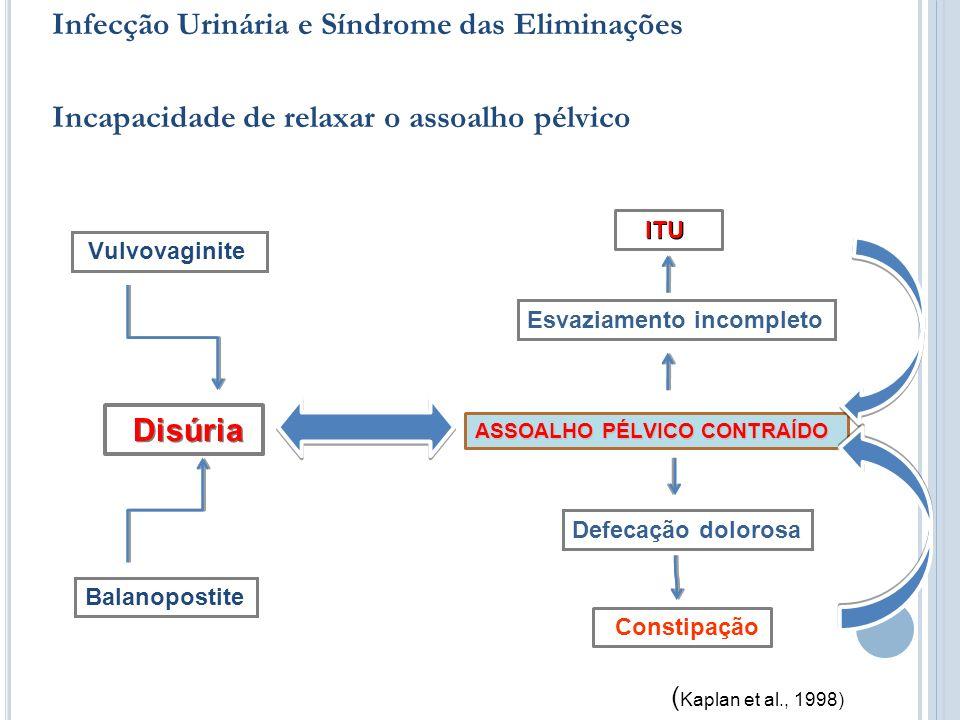 Infecção Urinária e Síndrome das Eliminações Incapacidade de relaxar o assoalho pélvico Vulvovaginite Balanopostite ASSOALHO PÉLVICO CONTRAÍDO Defecaç