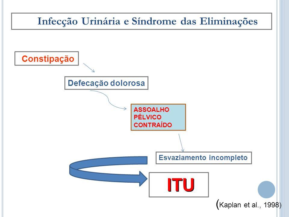 Infecção Urinária e Síndrome das Eliminações ASSOALHO PÉLVICO CONTRAÍDO Defecação dolorosa Constipação ITU ITU Esvaziamento incompleto ( Kaplan et al.