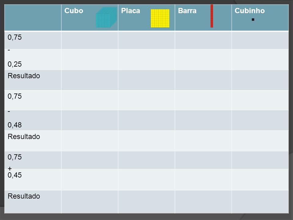 CuboPlacaBarraCubinho 0,75 0,25 Resultado 0,75 0,48 Resultado 0,75 0,45 Resultado - - +