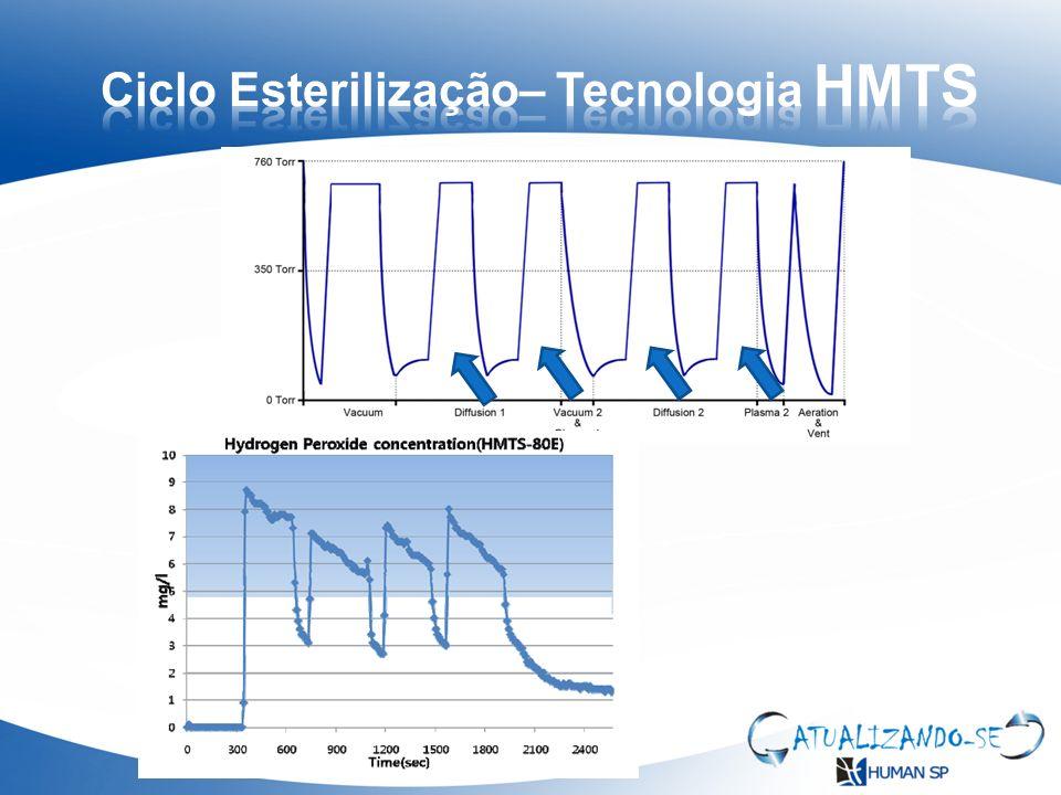 Fator de segurança de esterilização ( IB específicos) Qualificação ( IQ,OQ,PQ) Peróxido de grau controlado ( agente e embalagem) Embalagens com maior barreira microbiana ( Tyvek*)