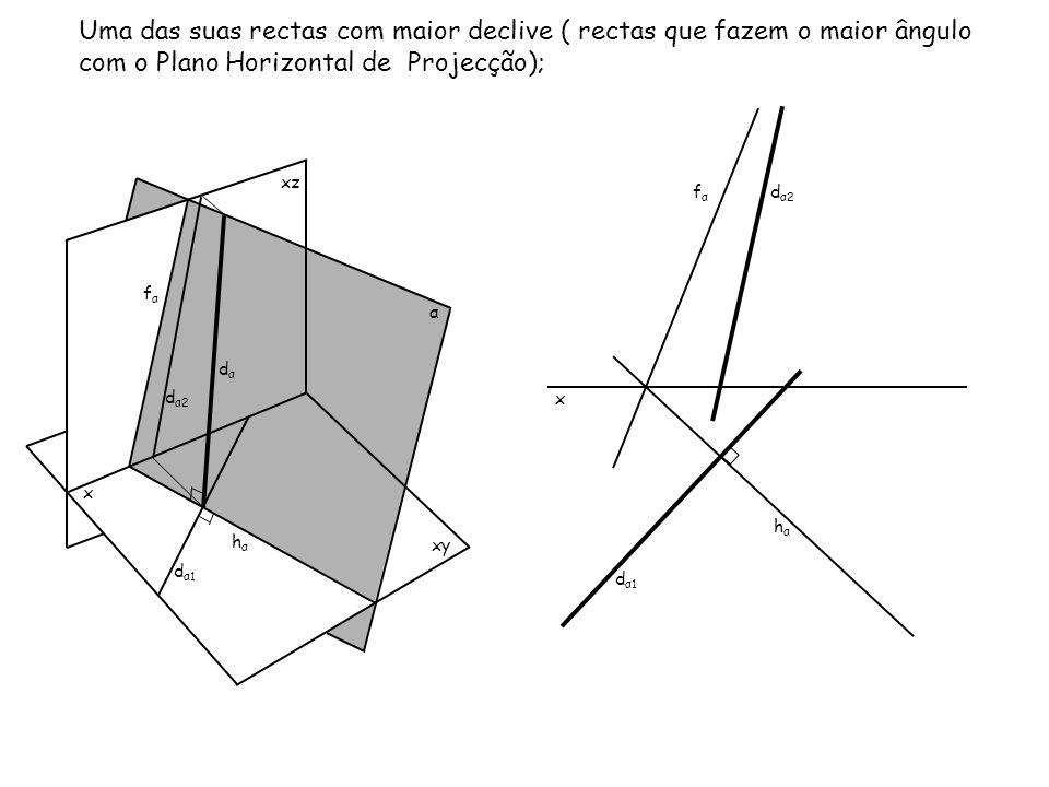 x xz xy α Uma das suas rectas com maior declive ( rectas que fazem o maior ângulo com o Plano Horizontal de Projecção); x fαfα hαhα fαfα hαhα dαdα d α