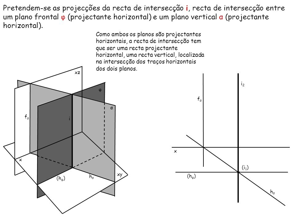 Pretendem-se as projecções da recta de intersecção i, recta de intersecção entre um plano frontal φ (projectante horizontal) e um plano vertical α (pr