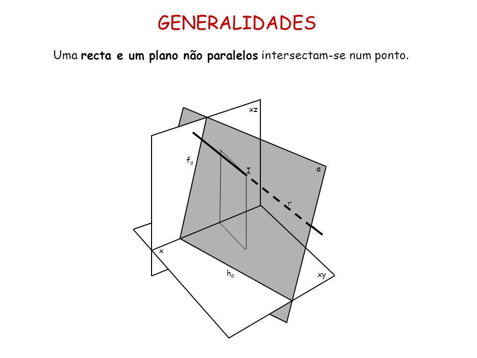 GENERALIDADES Uma recta e um plano não paralelos intersectam-se num ponto. x xz xy α fαfα hαhα I r