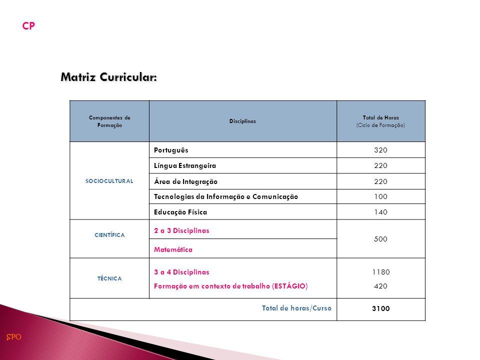 Matriz Curricular: Componentes de Formação Disciplinas Total de Horas (Ciclo de Formação) SOCIOCULTURAL Português320 Língua Estrangeira220 Área de Integração220 Tecnologias da Informação e Comunicação100 Educação Física140 CIENTÍFICA 2 a 3 Disciplinas 500 Matemática TÉCNICA 3 a 4 Disciplinas Formação em contexto de trabalho (ESTÁGIO) 1180 420 Total de horas/Curso 3100 CP SPO