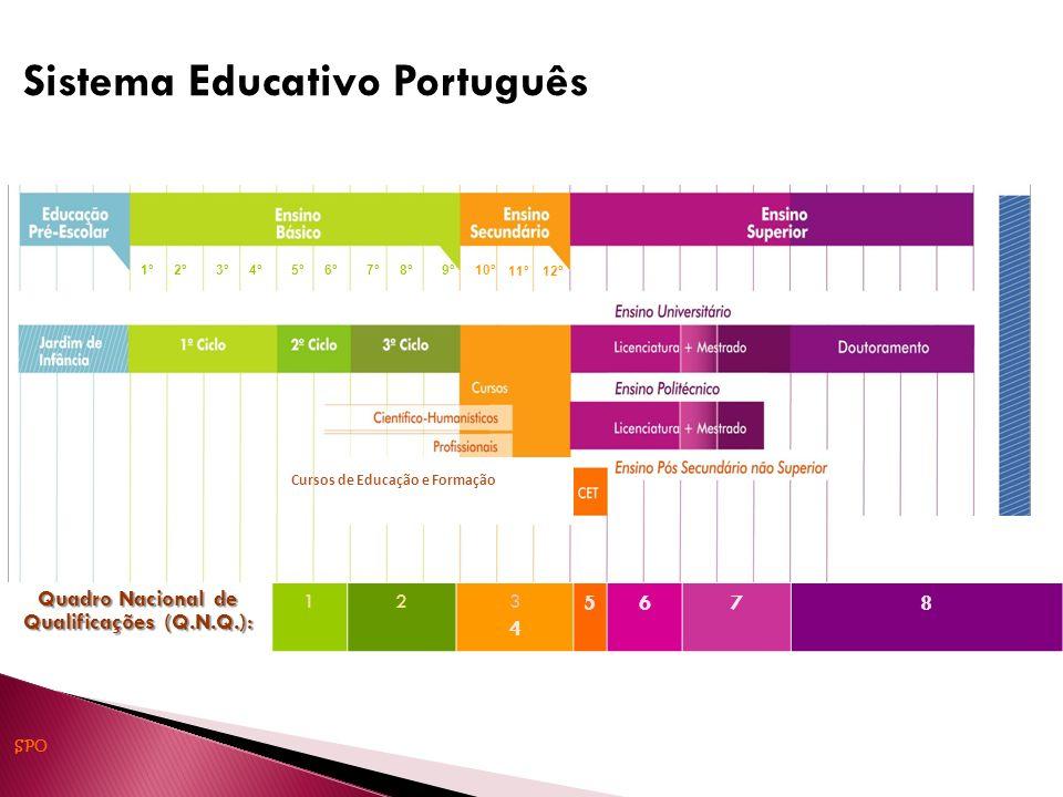 Quadro Nacional de Qualificações (Q.N.Q.): 123434 5678 Sistema Educativo Português 1º2º3º4º5º6º7º8º9º10º 11º12º SPO Cursos de Educação e Formação