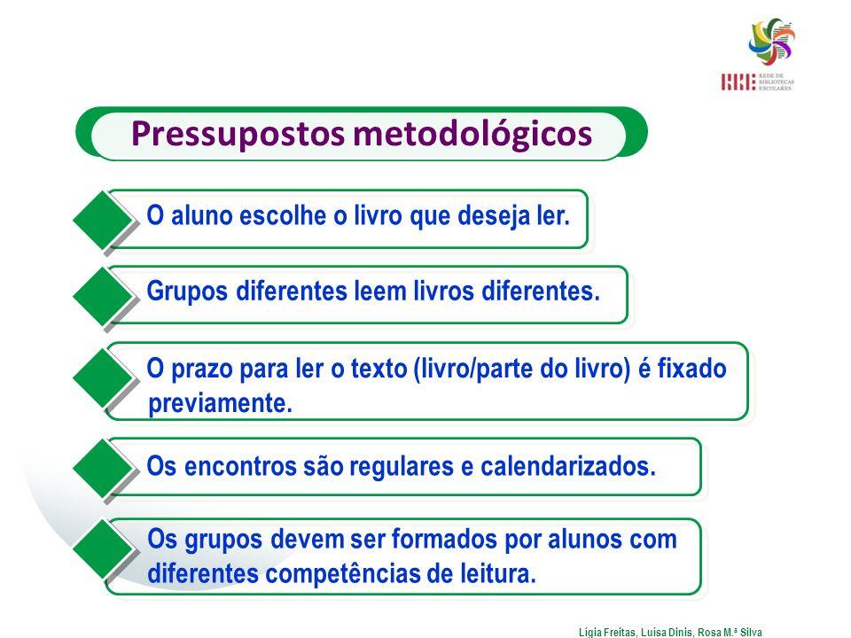 Pressupostos metodológicos O aluno escolhe o livro que deseja ler. Grupos diferentes leem livros diferentes. O prazo para ler o texto (livro/parte do