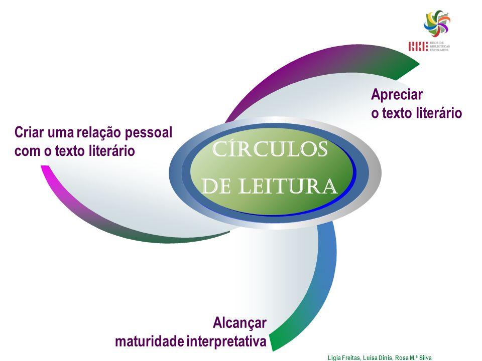Apreciar o texto literário Alcançar maturidade interpretativa Criar uma relação pessoal com o texto literário Círculos de Leitura Lígia Freitas, Luísa