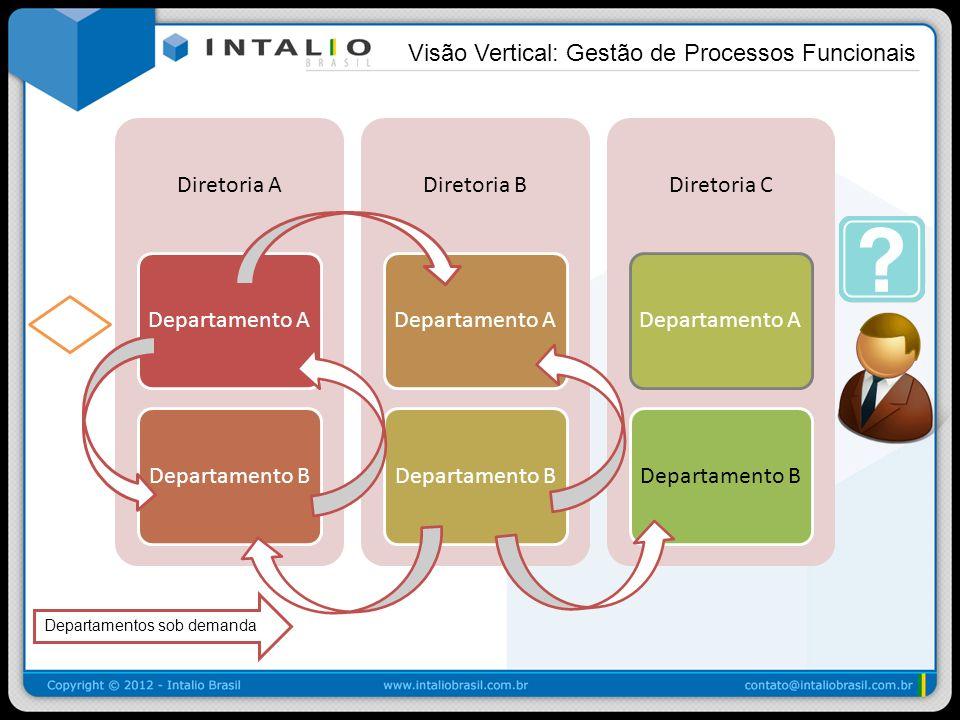 Visão Vertical: Gestão de Processos Funcionais Diretoria A Departamento ADepartamento B Diretoria B Departamento ADepartamento B Diretoria C Departame