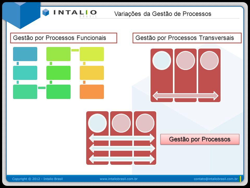 Variações da Gestão de Processos Gestão por Processos Gestão por Processos FuncionaisGestão por Processos Transversais