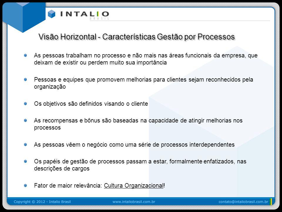 Visão Horizontal - Características Gestão por Processos Visão Horizontal - Características Gestão por Processos As pessoas trabalham no processo e não