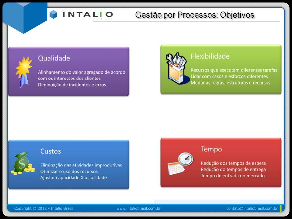 Gestão por Processos: Objetivos Gestão por Processos: Objetivos