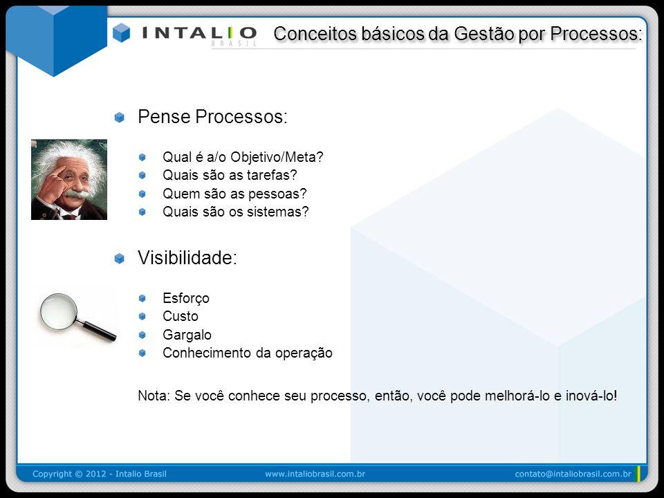 Conceitos básicos da Gestão por Processos: Conceitos básicos da Gestão por Processos: Pense Processos: Qual é a/o Objetivo/Meta? Quais são as tarefas?